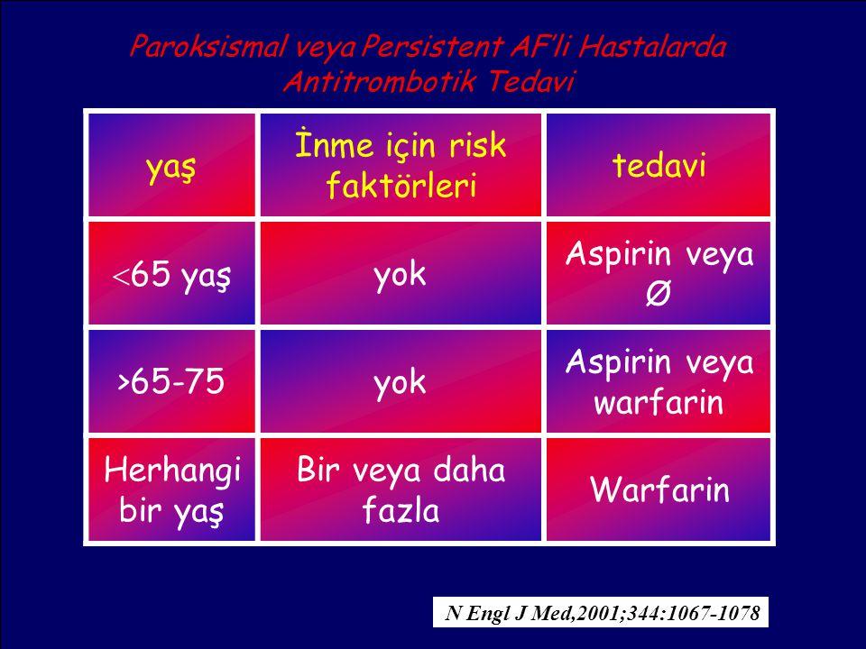 26 yaş İnme için risk faktörleri tedavi  65 yaşyok Aspirin veya Ø >65-75yok Aspirin veya warfarin Herhangi bir yaş Bir veya daha fazla Warfarin N Eng