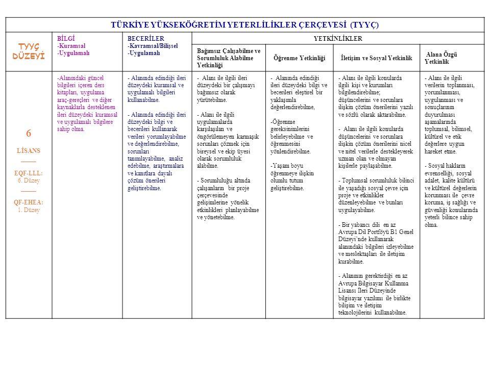 TÜRKİYE YÜKSEKÖĞRETİM YETERLİLİKLER ÇERÇEVESİ (TYYÇ) TYYÇ DÜZEYİ BİLGİ -Kuramsal -Uygulamalı BECERİLER -Kavramsal/Bilişsel -Uygulamalı YETKİNLİKLER Bağımsız Çalışabilme ve Sorumluluk Alabilme Yetkinliği Öğrenme Yetkinliğiİletişim ve Sosyal Yetkinlik Alana Özgü Yetkinlik 6 LİSANS _____ EQF-LLL: 6.
