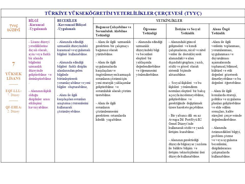 TÜRKİYE YÜKSEKÖĞRETİM YETERLİLİKLER ÇERÇEVESİ (TYYÇ) TYYÇ DÜZEYİ BİLGİ -Kuramsal -Uygulamalı BECERİLER -Kavramsal/Bilişsel -Uygulamalı YETKİNLİKLER Bağımsız Çalışabilme ve Sorumluluk Alabilme Yetkinliği Öğrenme Yetkinliği İletişim ve Sosyal Yetkinlik Alana Özgü Yetkinlik 7 YÜKSEK LİSANS _____ EQF-LLL: 7.