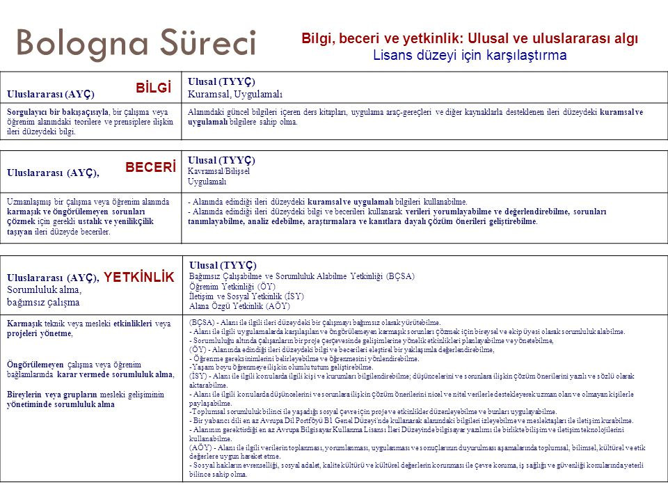 Bologna Süreci Bilgi, beceri ve yetkinlik: Ulusal ve uluslararası algı Lisans düzeyi için karşılaştırma Uluslararası (AY Ç ) Ulusal (TYY Ç ) Kuramsal, Uygulamalı Sorgulayıcı bir bakışa ç ısıyla, bir ç alışma veya ö ğrenim alanındaki teorilere ve prensiplere ilişkin ileri d ü zeydeki bilgi.