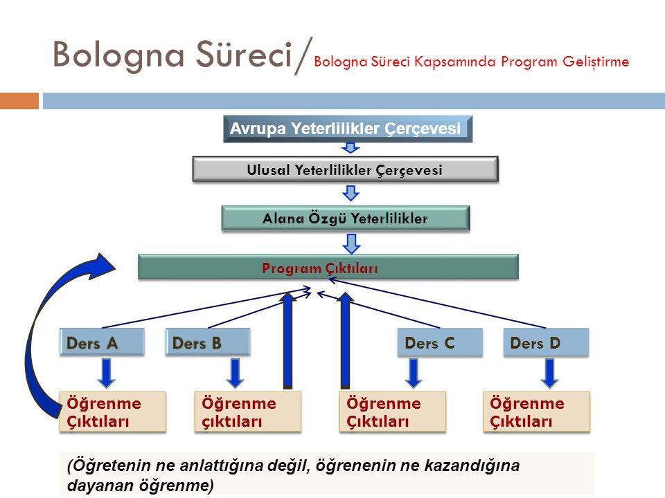 Bologna Süreci/ Bologna Süreci Kapsamında Program Geliştirme (Öğretenin ne anlattığına değil, öğrenenin ne kazandığına dayanan öğrenme) Öğrenme Çıktıları Ders C Ders D Öğrenme çıktıları Öğrenme Çıktıları Ulusal Yeterlilikler Çerçevesi Alana Özgü Yeterlilikler Avrupa Yeterlilikler Çerçevesi