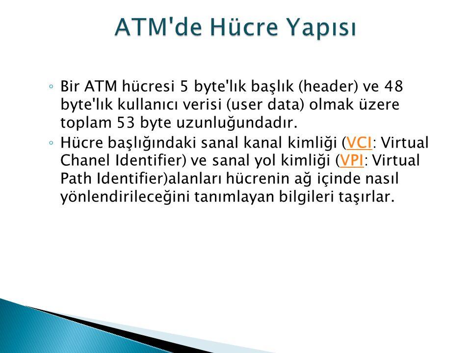 ◦ Bir ATM hücresi 5 byte'lık başlık (header) ve 48 byte'lık kullanıcı verisi (user data) olmak üzere toplam 53 byte uzunluğundadır. ◦ Hücre başlığında