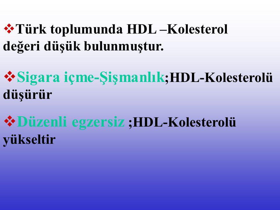 HDL –Kolesterol ; İyi kolesteroldür. Damarlarda kolesterolün birikimini önler.  HDL-Kolesterolü yüksek kişilerde kalp hastalığı daha az görülür.