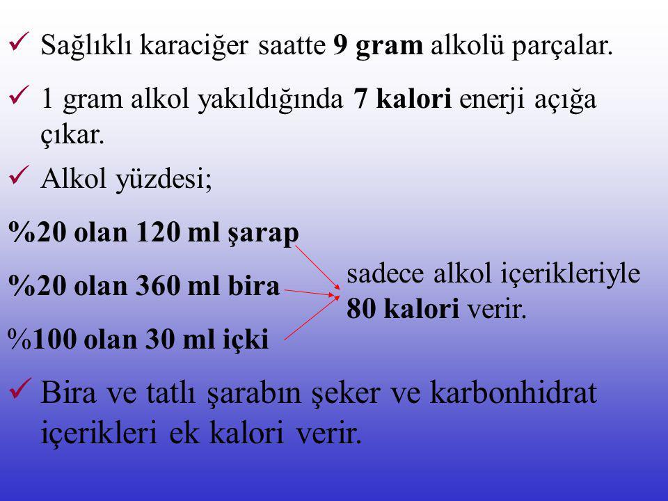 Sağlıklı karaciğer saatte 9 gram alkolü parçalar.