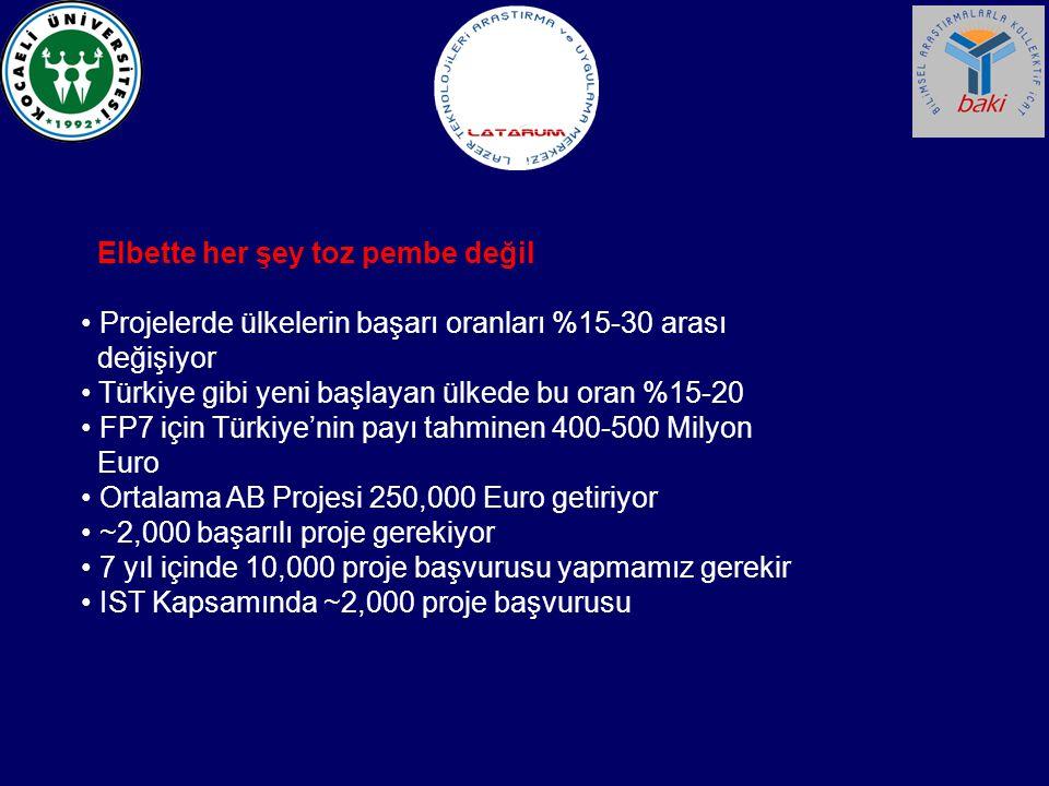 Elbette her şey toz pembe değil Projelerde ülkelerin başarı oranları %15-30 arası değişiyor Türkiye gibi yeni başlayan ülkede bu oran %15-20 FP7 için