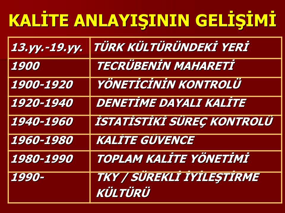 Türk Boylarında katılımcı yönetim anlayışı ile, Türk Boylarında katılımcı yönetim anlayışı ile, Osmanlı Devleti'nde, Lonca ve Ahilik sistemi ile mesleki alanda, yeniçeri ocaklarında askeri alanda, Tasavvufta,Enderun Mektepleri ile Eğitim ve liderlik alanında, Osmanlı Devleti'nde, Lonca ve Ahilik sistemi ile mesleki alanda, yeniçeri ocaklarında askeri alanda, Tasavvufta,Enderun Mektepleri ile Eğitim ve liderlik alanında, Cumhuriyet yıllarına doğru, imece sistemi ile oluşan sinerji ile her alanda, Cumhuriyet yıllarına doğru, imece sistemi ile oluşan sinerji ile her alanda, TKY anlayışının kökleri Türk Kültürü'ndedir.