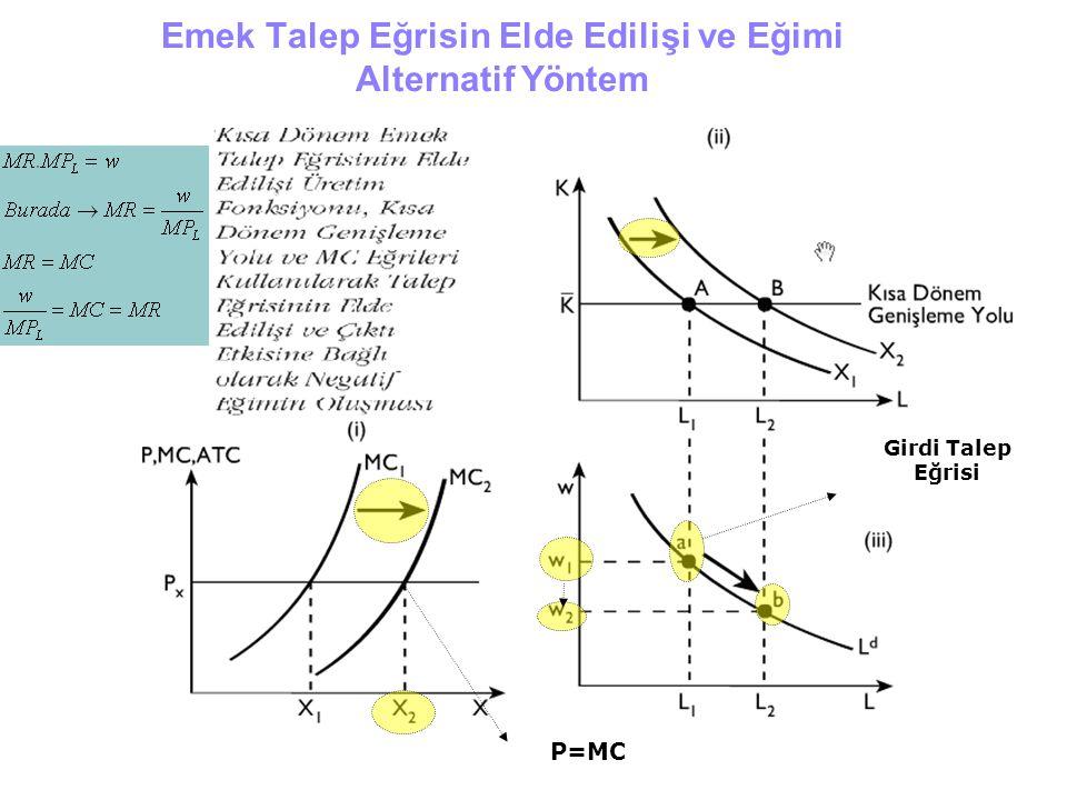 Emek Talep Eğrisin Elde Edilişi ve Eğimi Alternatif Yöntem Girdi Talep Eğrisi P=MC