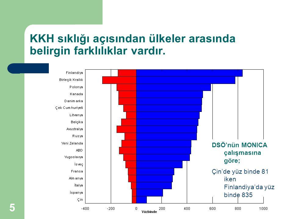 5 KKH sıklığı açısından ülkeler arasında belirgin farklılıklar vardır. DSÖ'nün MONICA çalışmasına göre; Çin'de yüz binde 81 iken Finlandiya'da yüz bin