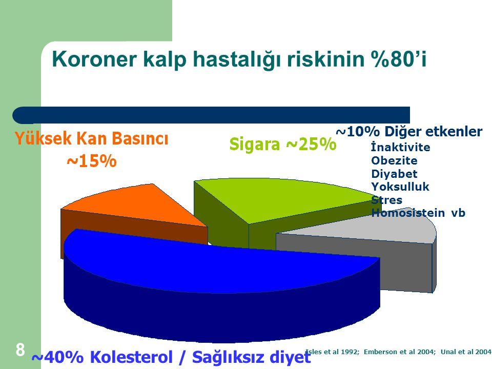 8 Koroner kalp hastalığı riskinin %80'i ~10% Diğer etkenler İnaktivite Obezite Diyabet Yoksulluk Stres Homosistein vb ~40% Kolesterol / Sağlıksız diye
