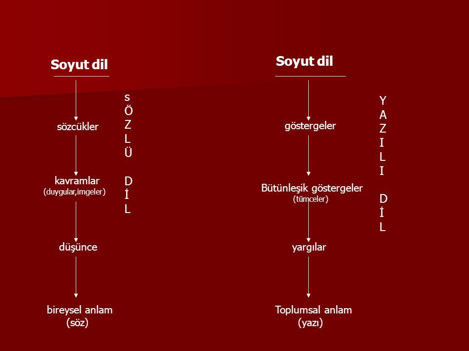 Soyut dil sözcükler kavramlar (duygular,imgeler) düşünce bireysel anlam (söz) sÖZLÜDİLsÖZLÜDİL Soyut dil göstergeler Bütünleşik göstergeler (tümceler) yargılar Toplumsal anlam (yazı) YAZILIDİLYAZILIDİL