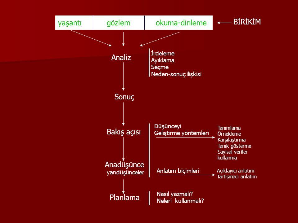 yaşantı gözlem okuma-dinleme BİRİKİM Analiz İrdeleme Ayıklama Seçme Neden-sonuç ilişkisi Sonuç Bakış açısı Düşünceyi Geliştirme yöntemleri Tanımlama Örnekleme Karşılaştırma Tanık gösterme Sayısal veriler kullanma Anadüşünce yandüşünceler Anlatım biçimleri Açıklayıcı anlatım Tartışmacı anlatım Planlama Nasıl yazmalı.