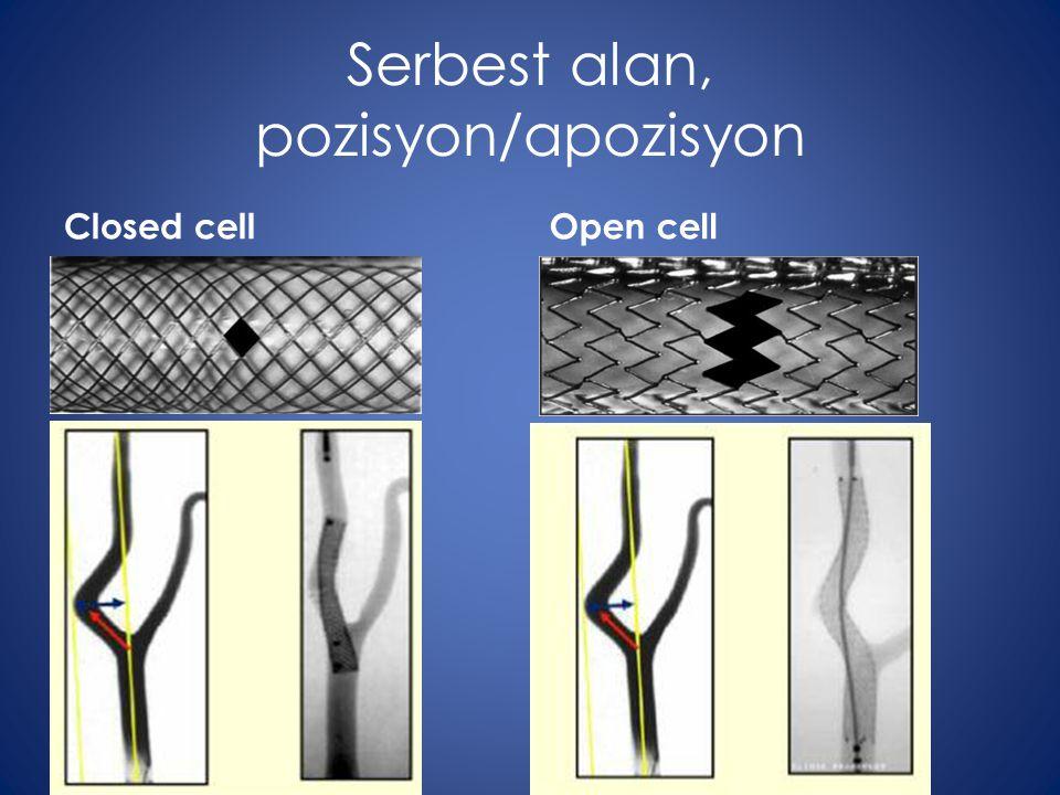 Serbest alan, pozisyon/apozisyon Closed cellOpen cell
