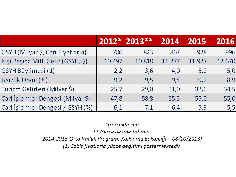 *Gerçekleşme ** Gerçekleşme Tahmini 2014-2016 Orta Vadeli Program, Kalkınma Bakanlığı – 08/10/2013) (1) Sabit fiyatlarla yüzde değişimi göstermektedir