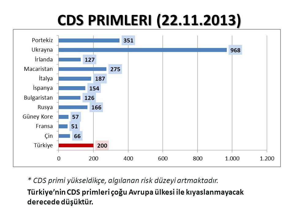 CDS PRIMLERI (22.11.2013) * CDS primi yükseldikçe, algılanan risk düzeyi artmaktadır. Türkiye'nin CDS primleri çoğu Avrupa ülkesi ile kıyaslanmayacak