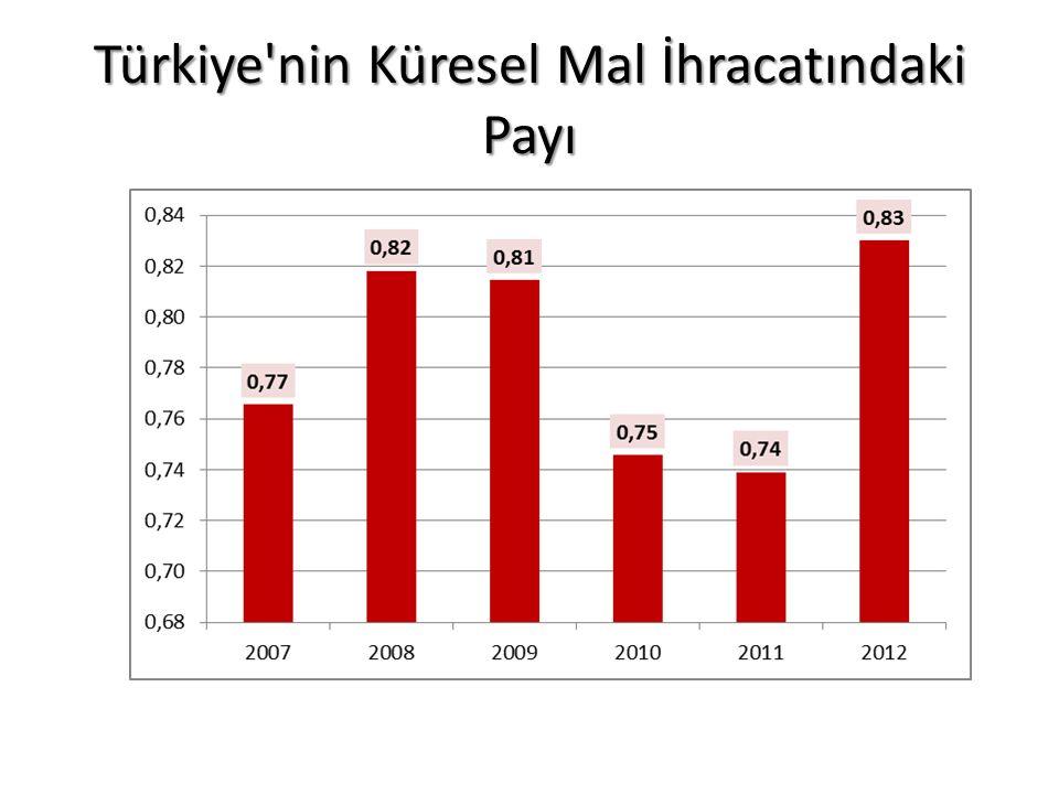 Türkiye'nin Küresel Mal İhracatındaki Payı