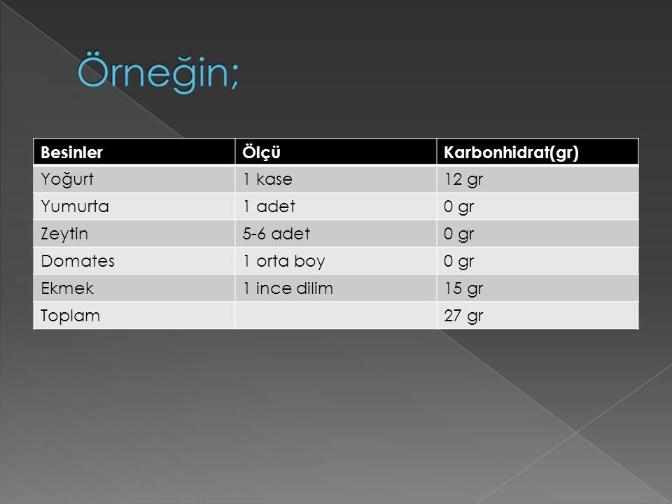 BesinlerÖlçüKarbonhidrat(gr) Yoğurt1 kase12 gr Yumurta1 adet0 gr Zeytin5-6 adet0 gr Domates1 orta boy0 gr Ekmek1 ince dilim15 gr Toplam27 gr