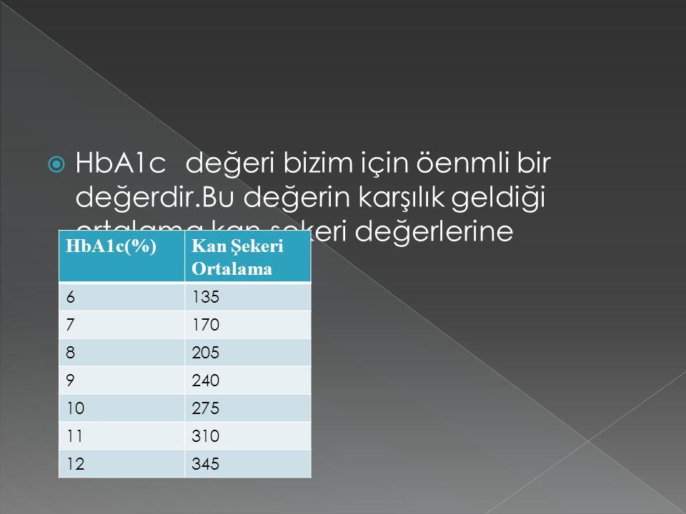  HbA1c değeri bizim için öenmli bir değerdir.Bu değerin karşılık geldiği ortalama kan şekeri değerlerine bakacak olursak; HbA1c(%)Kan Şekeri Ortalama 6135 7170 8205 9240 10275 11310 12345