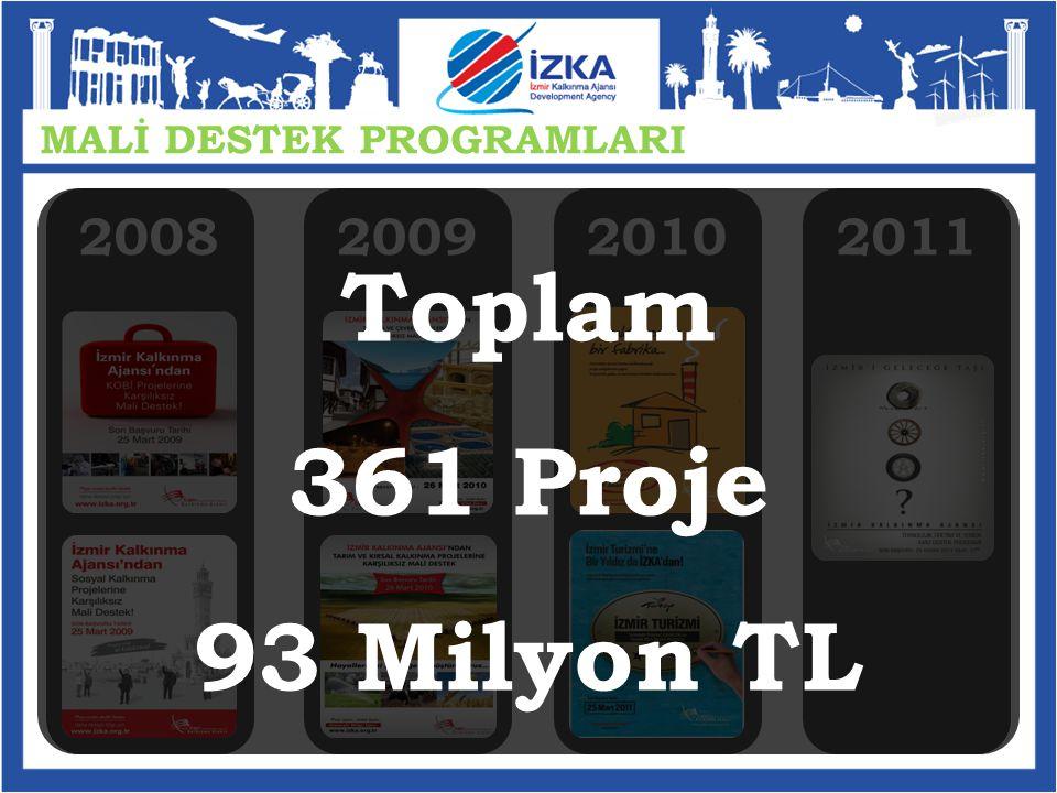 MALİ DESTEK PROGRAMLARI 2008200920102011 Toplam 361 Proje 93 Milyon TL