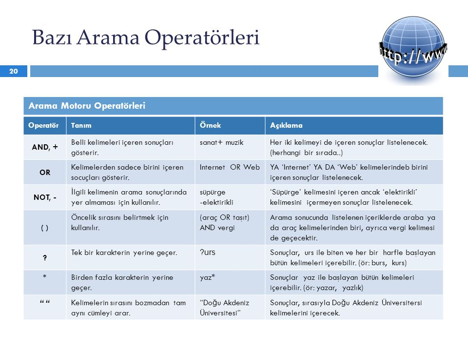 Bazı Arama Operatörleri Arama Motoru Operatörleri Operatör Tanım ÖrnekAçıklama AND, + Belli kelimeleri içeren sonuçları gösterir. sanat+ muzikHer iki