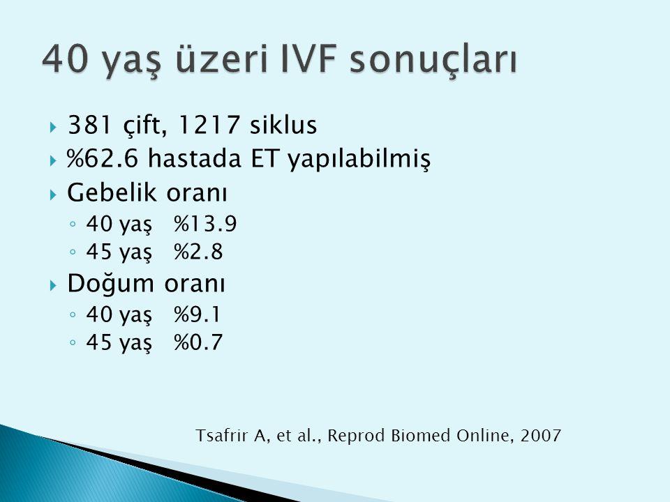  381 çift, 1217 siklus  %62.6 hastada ET yapılabilmiş  Gebelik oranı ◦ 40 yaş%13.9 ◦ 45 yaş%2.8  Doğum oranı ◦ 40 yaş%9.1 ◦ 45 yaş%0.7 Tsafrir A, et al., Reprod Biomed Online, 2007