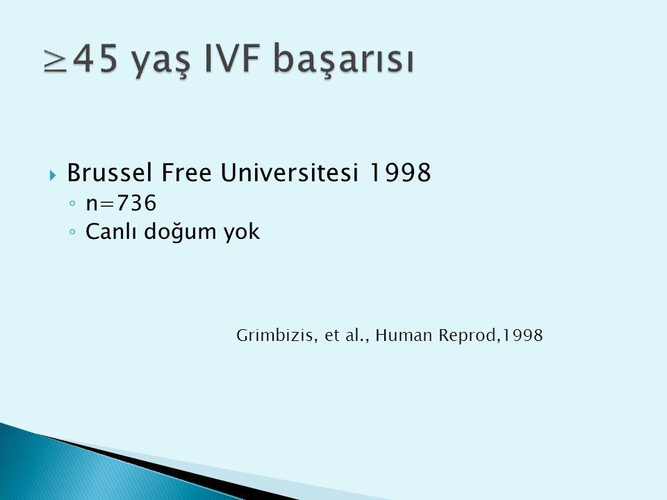  Brussel Free Universitesi 1998 ◦ n=736 ◦ Canlı doğum yok Grimbizis, et al., Human Reprod,1998