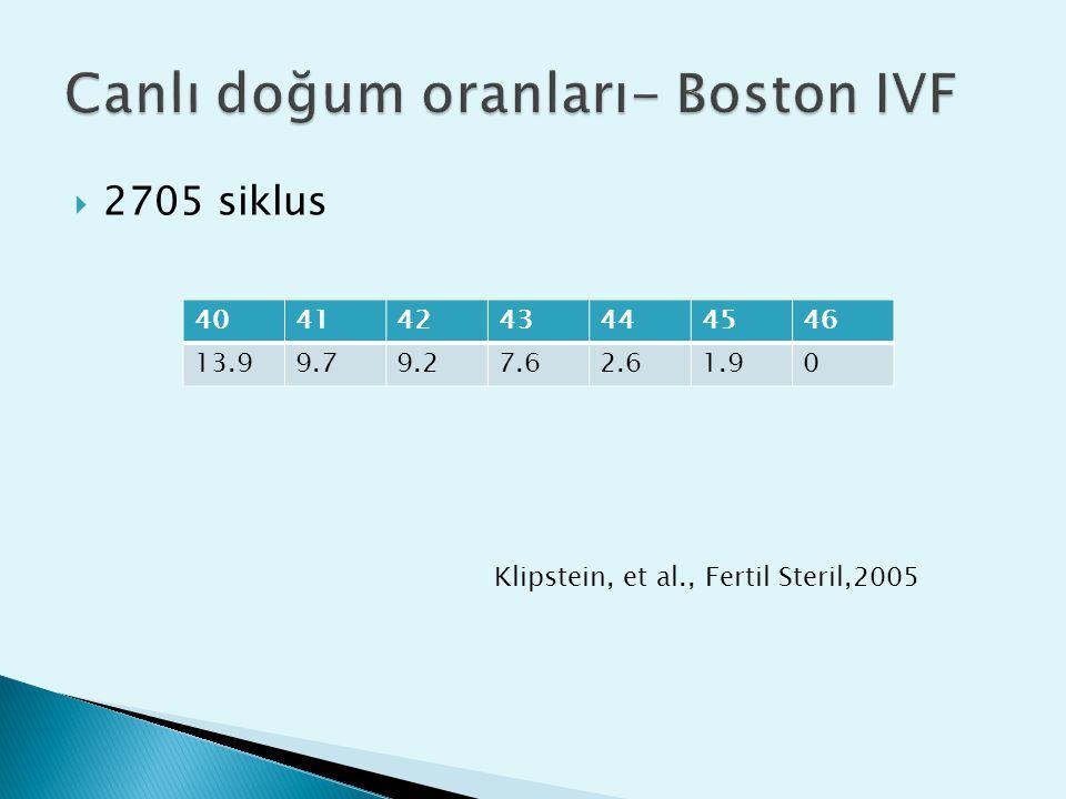  2705 siklus 40414243444546 13.99.79.27.62.61.90 Klipstein, et al., Fertil Steril,2005
