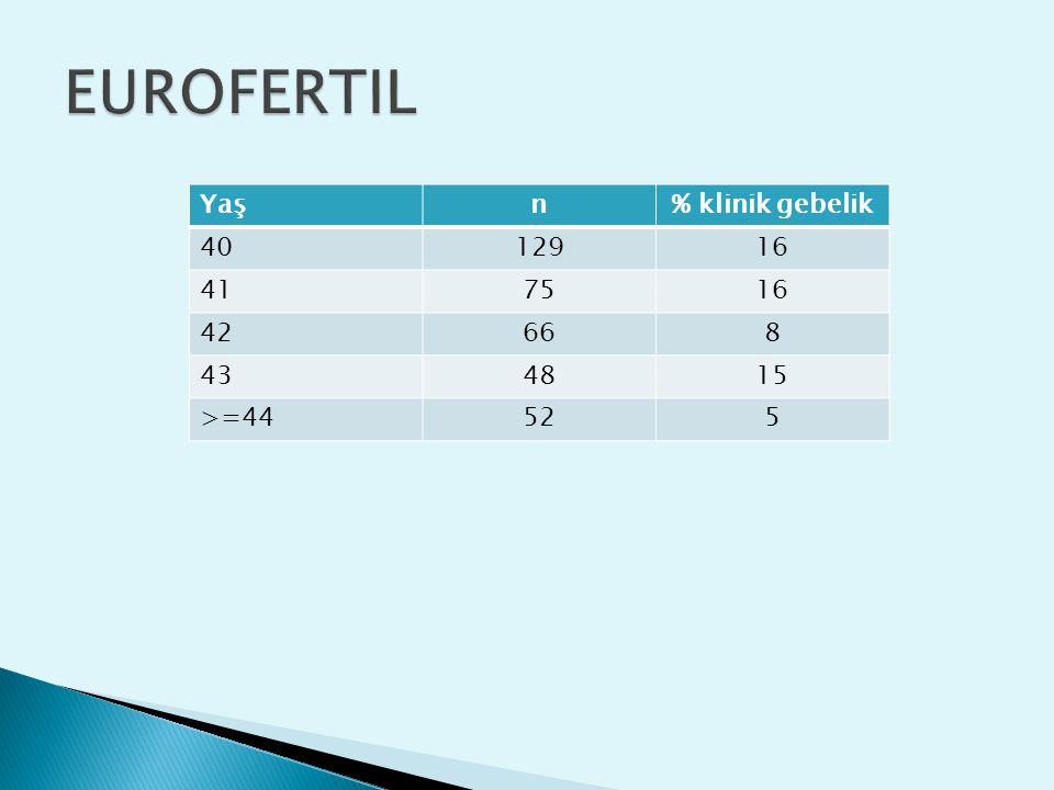 Yaşn% klinik gebelik 4012916 417516 42668 434815 >=44525