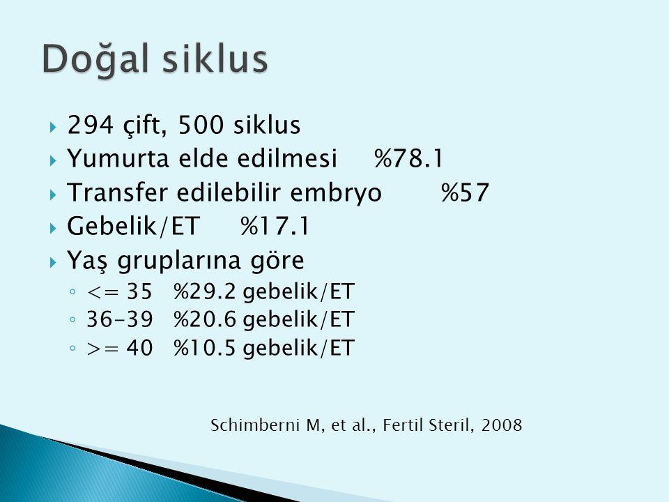  294 çift, 500 siklus  Yumurta elde edilmesi%78.1  Transfer edilebilir embryo%57  Gebelik/ET%17.1  Yaş gruplarına göre ◦ <= 35%29.2 gebelik/ET ◦