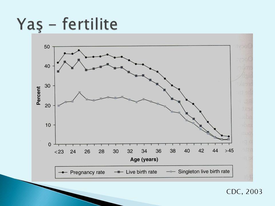 YaşET% gebelik% canlı doğum% iptal 38-402.927.620.614.7 41-423.217.710.918.1 43-443.39.24.320.5