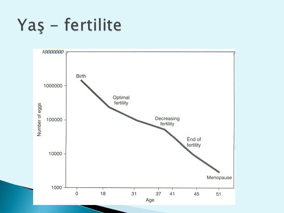 Yaş% Canlı doğum oranı 35-3724 38-3918 40-4210 43-443 > 441