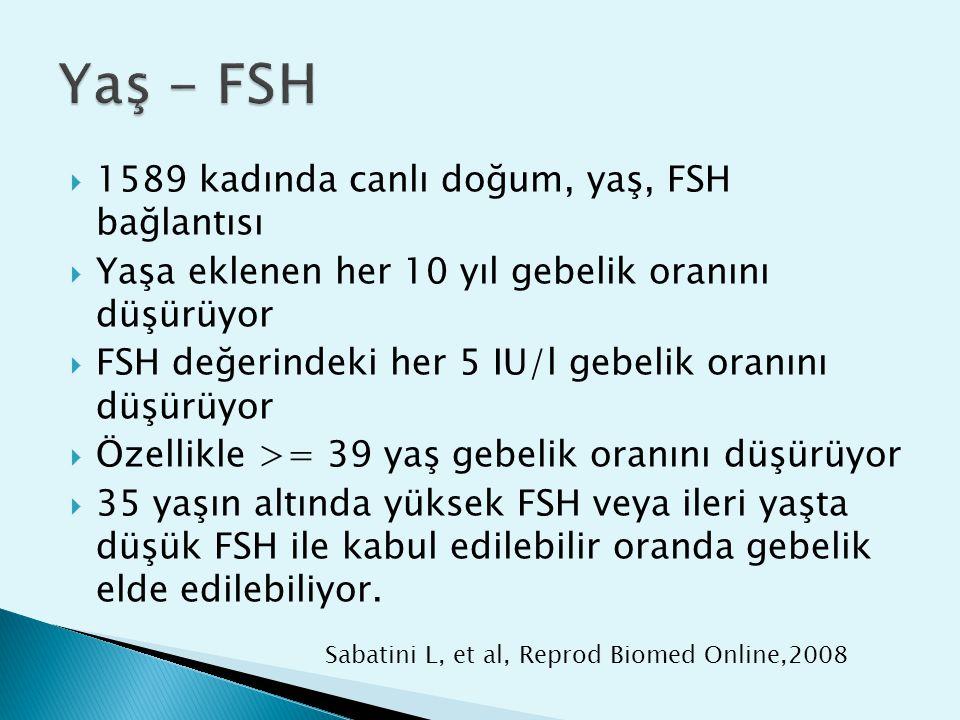  1589 kadında canlı doğum, yaş, FSH bağlantısı  Yaşa eklenen her 10 yıl gebelik oranını düşürüyor  FSH değerindeki her 5 IU/l gebelik oranını düşür
