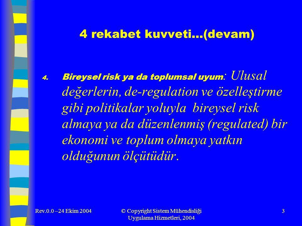 Rev.0.0 –24 Ekim 2004© Copyright Sistem Mühendisliği Uygulama Hizmetleri, 2004 3 4 rekabet kuvveti…(devam) 4. Bireysel risk ya da toplumsal uyum : Ulu
