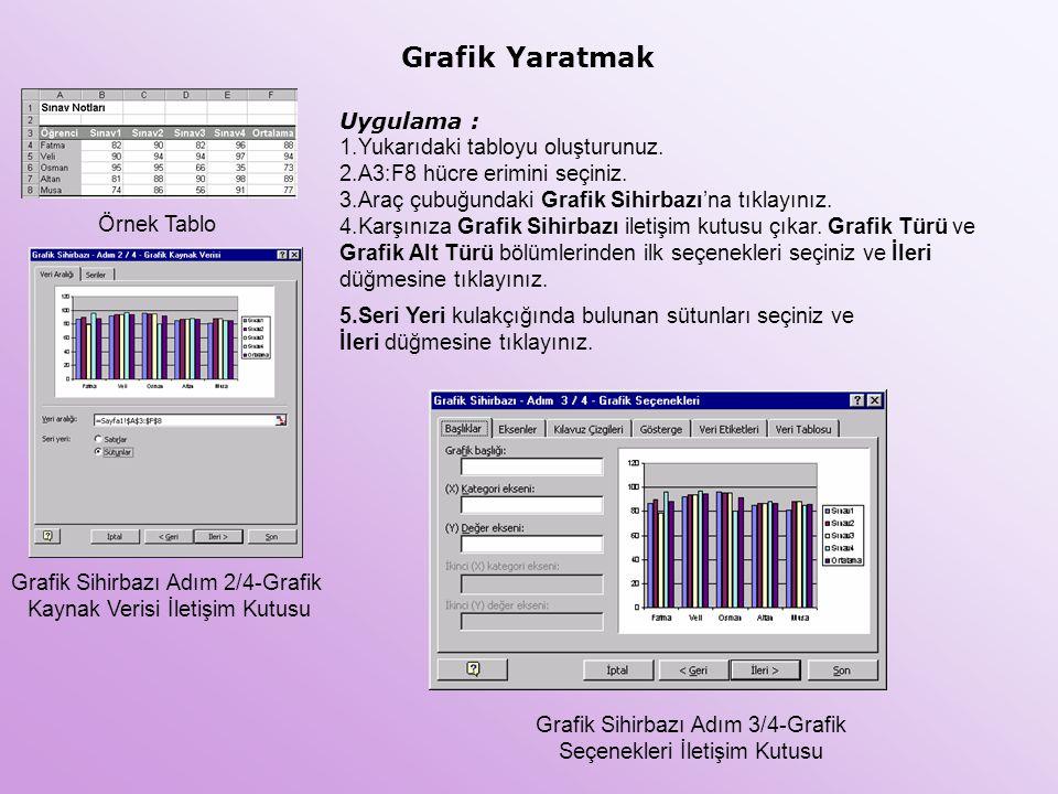 Grafik Yaratmak Uygulama : 1.Yukarıdaki tabloyu oluşturunuz. 2.A3:F8 hücre erimini seçiniz. 3.Araç çubuğundaki Grafik Sihirbazı'na tıklayınız. 4.Karşı