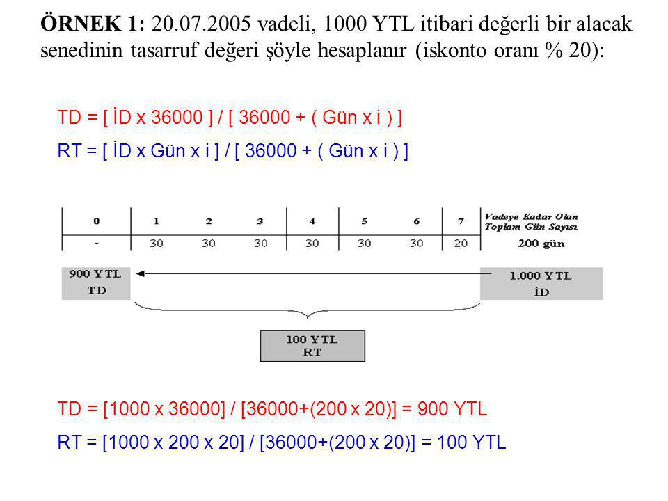 100 YTL RT 900 YTL ÖRNEK 1: 20.07.2005 vadeli, 1000 YTL itibari değerli bir alacak senedinin tasarruf değeri şöyle hesaplanır (iskonto oranı % 20): RT