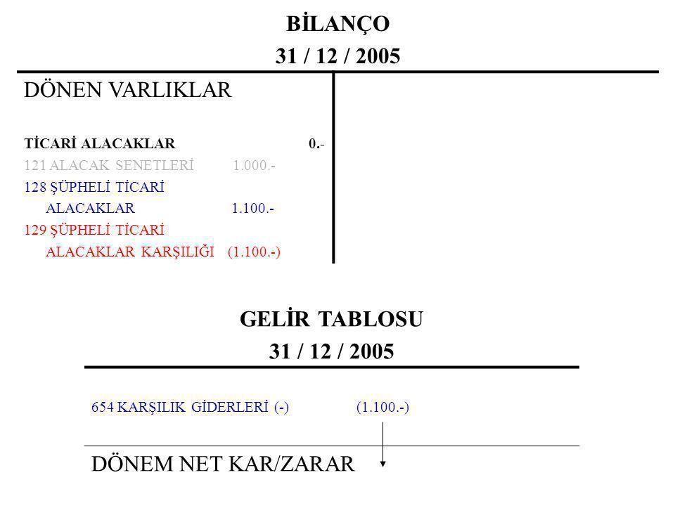 BİLANÇO 31 / 12 / 2005 DÖNEN VARLIKLAR TİCARİ ALACAKLAR 0.- 121 ALACAK SENETLERİ 1.000.- 128 ŞÜPHELİ TİCARİ ALACAKLAR 1.100.- 129 ŞÜPHELİ TİCARİ ALACA