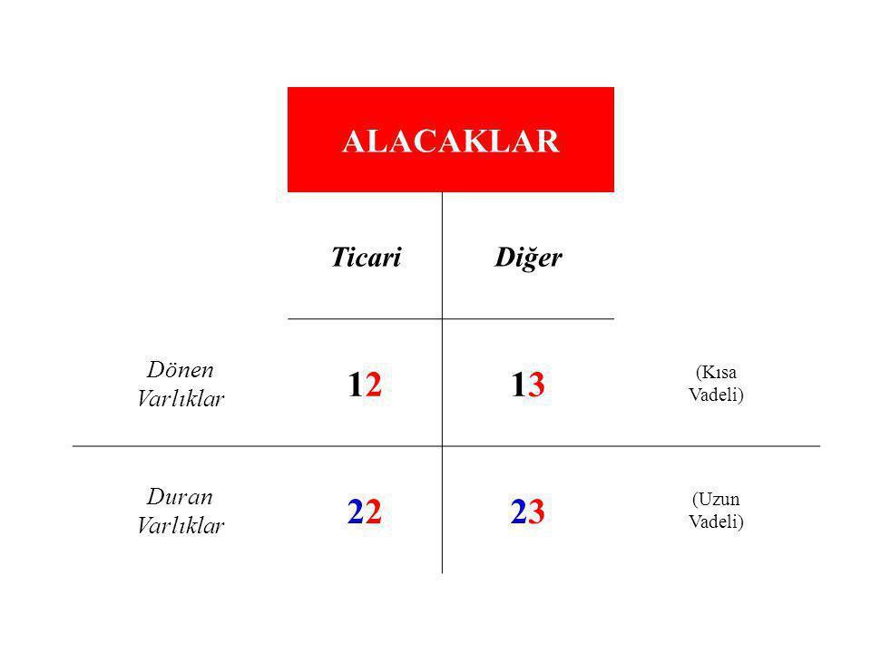 ALACAKLAR TicariDiğer Dönen Varlıklar 12121313 (Kısa Vadeli) Duran Varlıklar22323 (Uzun Vadeli)