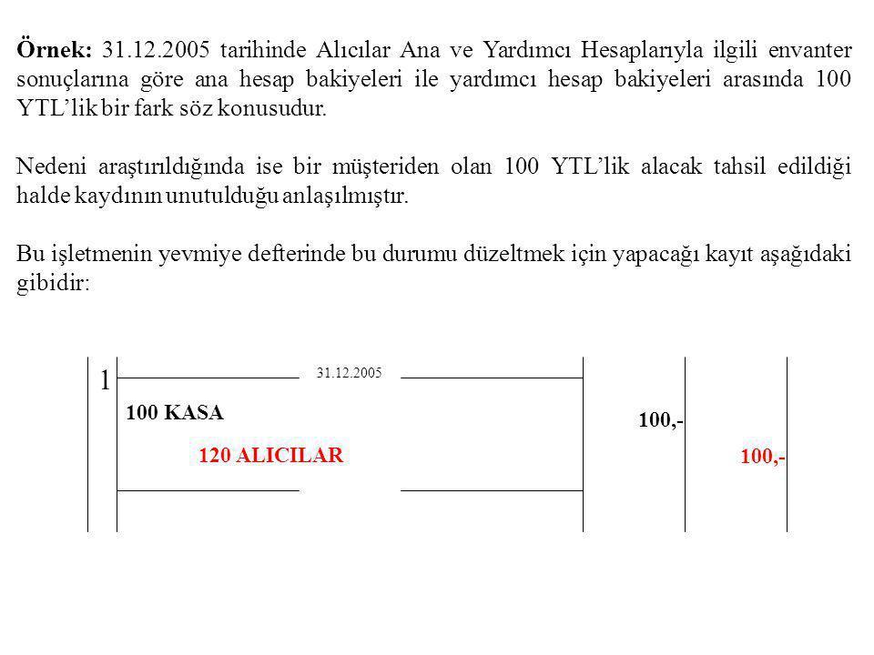 Örnek: 31.12.2005 tarihinde Alıcılar Ana ve Yardımcı Hesaplarıyla ilgili envanter sonuçlarına göre ana hesap bakiyeleri ile yardımcı hesap bakiyeleri