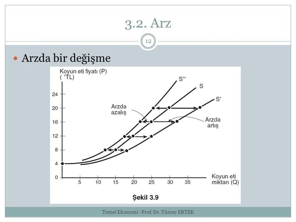 3.2. Arz 12 Arzda bir değişme Temel Ekonomi - Prof. Dr. Tümay ERTEK