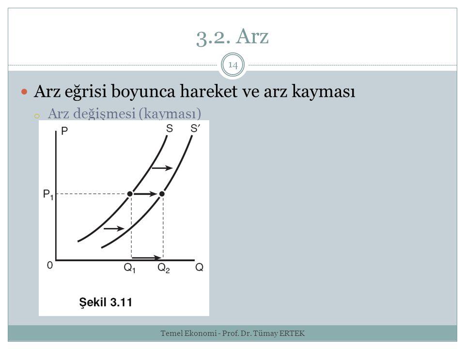 3.2. Arz 14 Arz eğrisi boyunca hareket ve arz kayması o Arz değişmesi (kayması) Temel Ekonomi - Prof. Dr. Tümay ERTEK