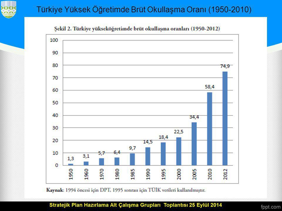Türkiye Yüksek Öğretimde Brüt Okullaşma Oranı (1950-2010)
