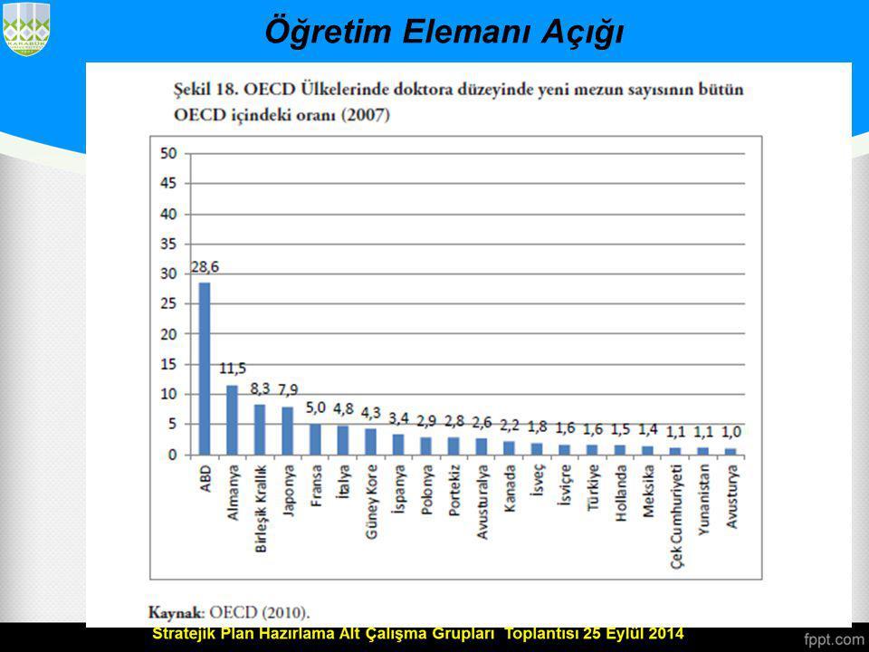 Öğretim Elemanı Açığı Bütün bu verilerden görüldüğü üzere, nüfusu Türkiye'den çok daha az olan ülkelerin bazıları Türkiye'nin birkaç katı kadar doktora mezunu vermektedir.