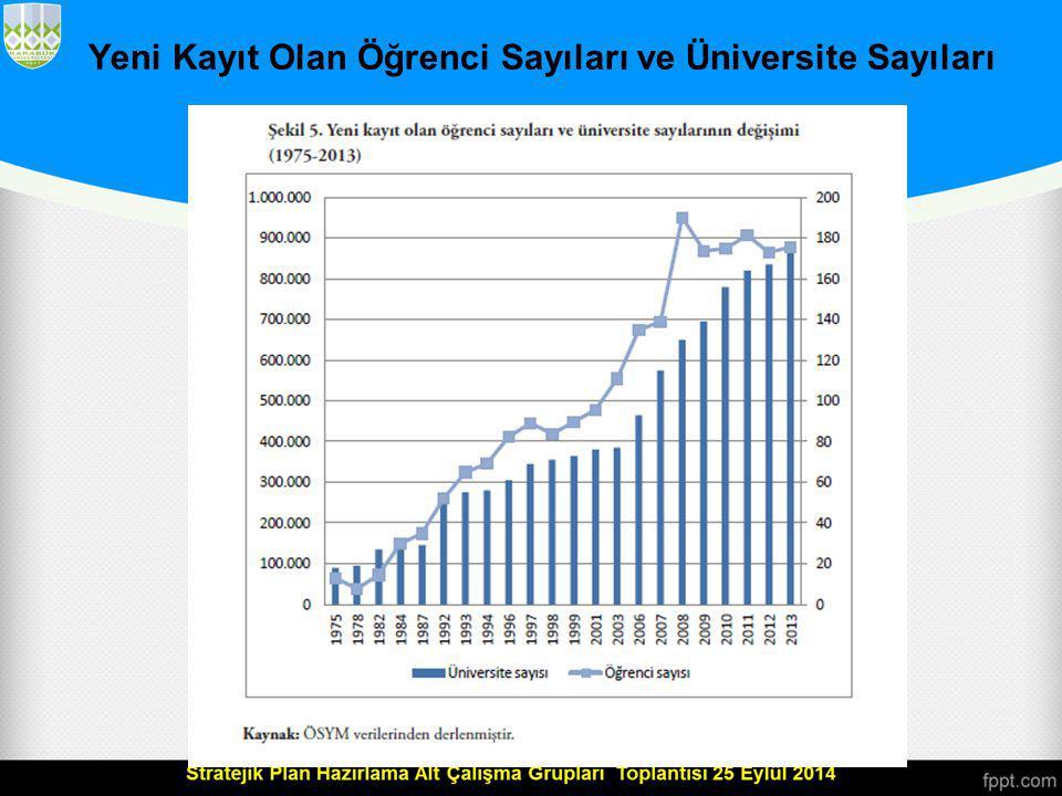Devlet ve Vakıf Üniversitelerinin Yıllara Göre Sayıları (1933-2013)