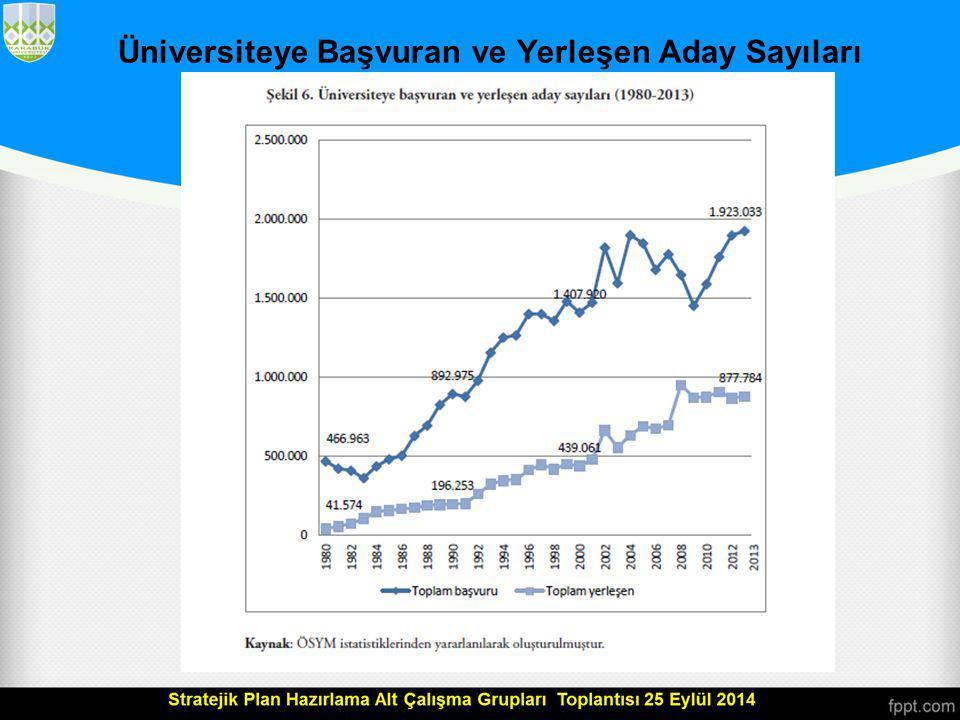 Üniversiteye Başvuran ve Yerleşen Aday Sayıları