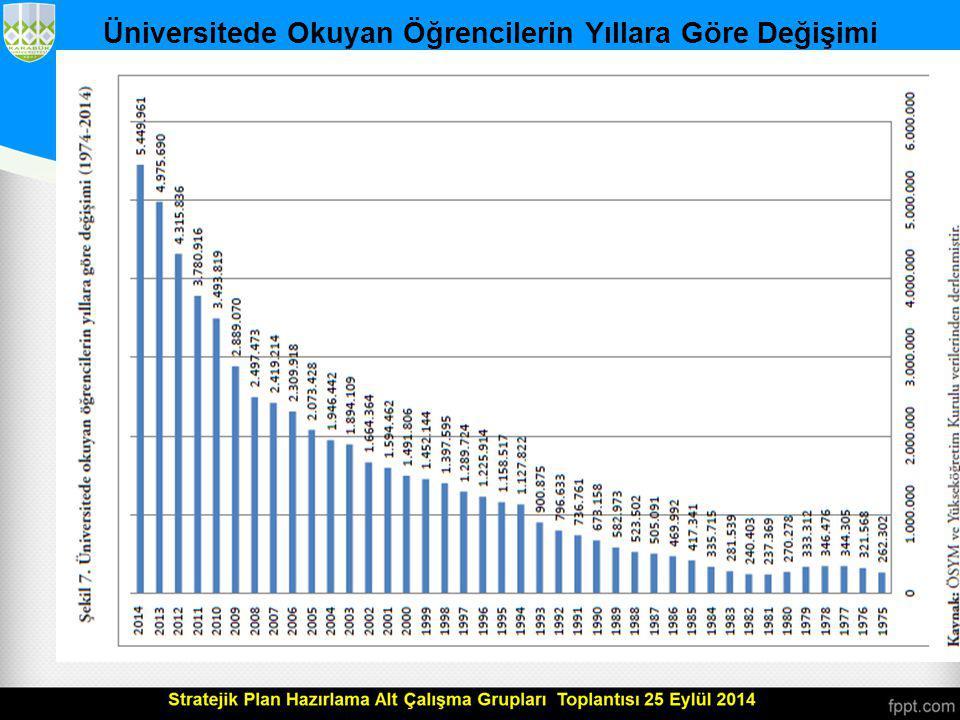 Doktora Derecesi Alınan Bilim Alanlarının Durumu Türkiye'de 1982-2012 yılları arasında farklı bilim alanlarından alınan yaklaşık 65.000 doktora derecesinin sayısal dağılımlarına bakıldığında (Tablo 45), farklı bilim alanlarındaki mezuniyet eğilimleri görülebilir.