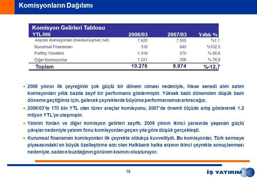 10   2006 yılının ilk çeyreğinin çok güçlü bir dönem olması nedeniyle, hisse senedi alım satım komisyonları yıllık bazda zayıf bir performans göstermiştir.