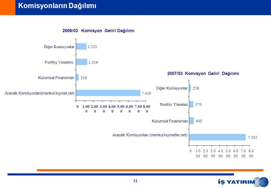 11 Komisyonların Dağılımı 2006/03 Komisyon Geliri Dağılımı 7.420 316 1.319 1.221 01.00 0 2.00 0 3.00 0 4.00 0 5.00 0 6.00 0 7.00 0 8.00 0 Aracılık Komisyonları(menkul kıymet,net) Kurumsal Finansman Portföy Yönetimi Diğer Komisyonlar 2007/03 Komisyon Geliri Dağılımı 7.505 640 570 258 01.0 00 2.0 00 3.0 00 4.0 00 5.0 00 6.0 00 7.0 00 8.0 00 Aracılık Komisyonları (menkul kıymetler,net) Kurumsal Finansman Portföy Yönetimi Diğer Komisyonlar