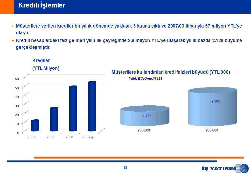 12   Müşterilere verilen krediler bir yıllık dönemde yaklaşık 3 katına çıktı ve 2007/03 itibarıyla 57 milyon YTL'ye ulaştı.