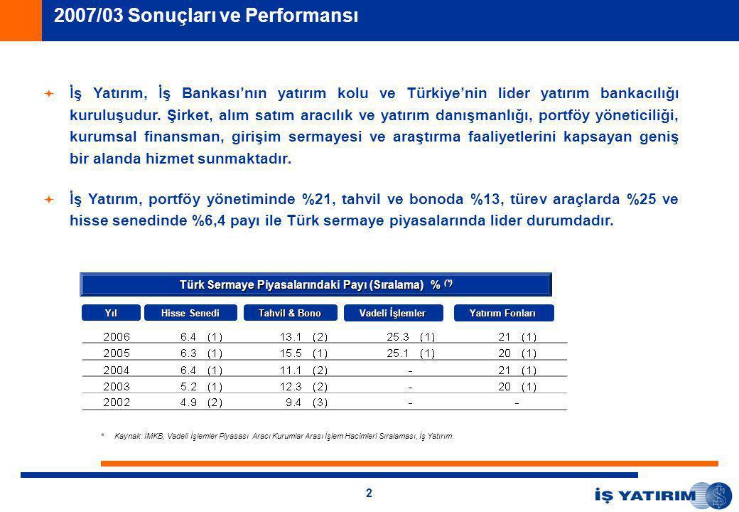 2   İş Yatırım, İş Bankası'nın yatırım kolu ve Türkiye'nin lider yatırım bankacılığı kuruluşudur.