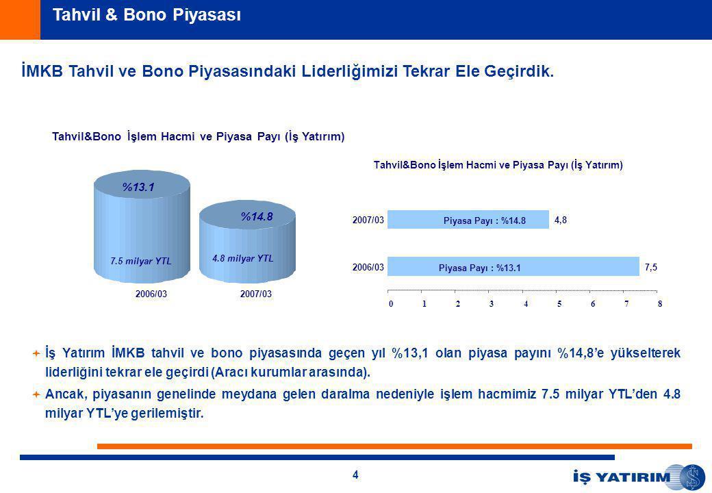 4 Tahvil & Bono Piyasası   İş Yatırım İMKB tahvil ve bono piyasasında geçen yıl %13,1 olan piyasa payını %14,8'e yükselterek liderliğini tekrar ele geçirdi (Aracı kurumlar arasında).