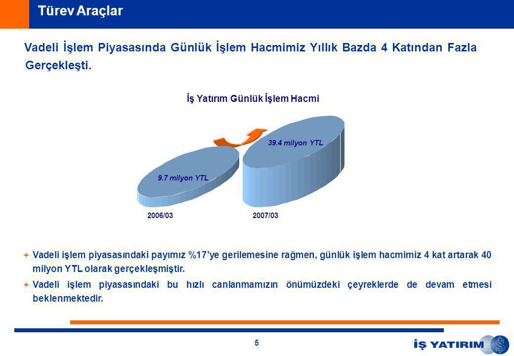 5   Vadeli işlem piyasasındaki payımız %17'ye gerilemesine rağmen, günlük işlem hacmimiz 4 kat artarak 40 milyon YTL olarak gerçekleşmiştir.